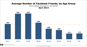 ArbitronEdisonResearch-Avg-Number-of-Facebook-Friends-by-Age-Apr2013