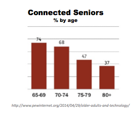 Connected Seniors by age