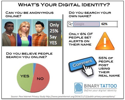 Digital Identity Infographic