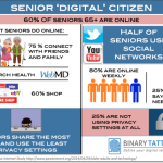 The new Senior Citizen is a Digital Citizen