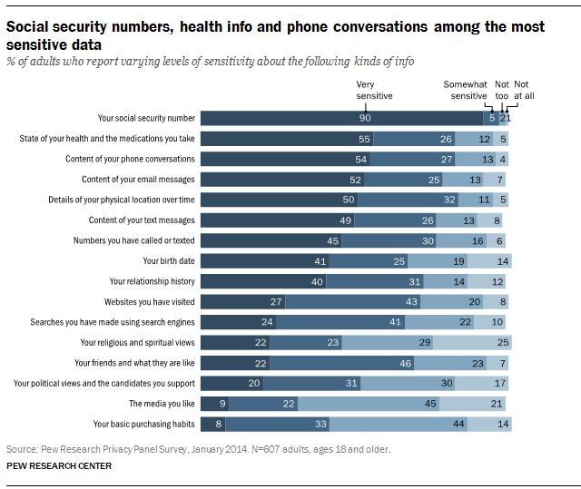 Pew_privacy-perceptions_03